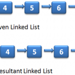Reversing alternate K elements in a linked list