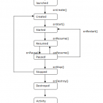 Android Activity Lifecycle Methods